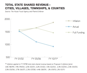 MML Revenue Sharing Graph